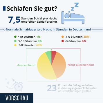 Infografik: Schlafen Sie gut?   Statista