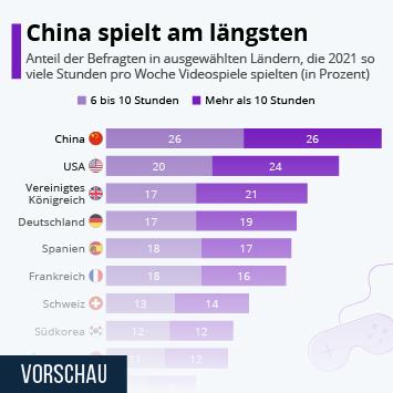 Infografik: China spielt am längsten   Statista