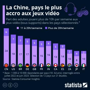 Infographie: La Chine, pays le plus accro aux jeux vidéo | Statista