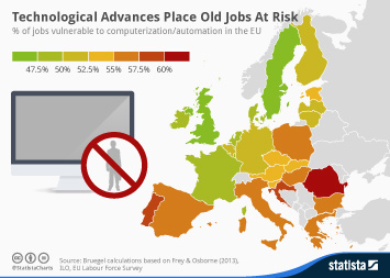Infographic: Technological Advances Place Old Jobs At Risk | Statista