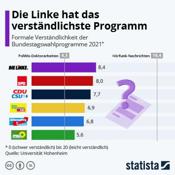 Infografik: Die Linke hat das verständlichste Programm | Statista