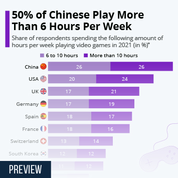 Infographic: 50% of Chinese Play More Than 6 Hours Per Week | Statista