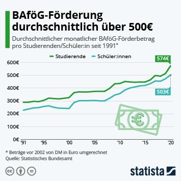 Infografik: BAföG-Förderung durchschnittlich über 500€   Statista