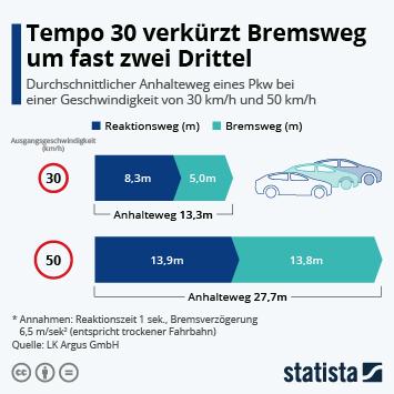 Infografik: Tempo 30 verkürzt Bremsweg um fast zwei Drittel   Statista
