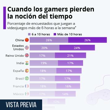 Infografía: ¿Dónde se invierte más tiempo en los videojuegos? | Statista