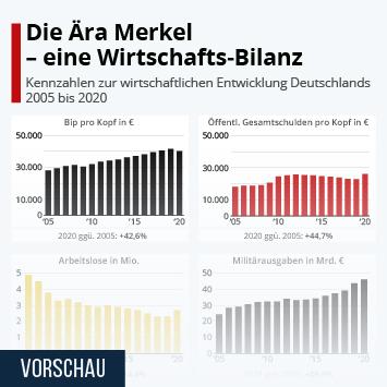Infografik: Die Ära Merkel - eine Wirtschafts-Bilanz | Statista