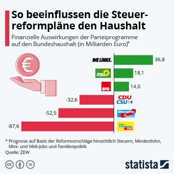 Infografik: So beeinflussen die Steuerreformpläne den Haushalt   Statista