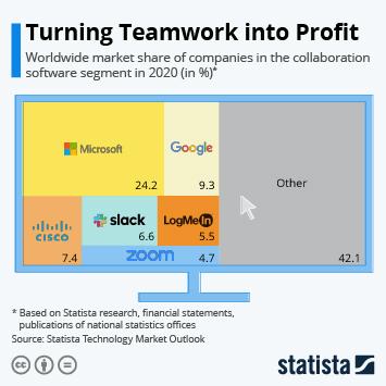 Infographic: Turning Teamwork into Profit   Statista