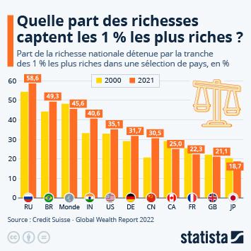 Infographie: L'évolution des inégalités économiques au 21e siècle   Statista