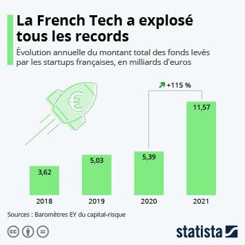 Infographie: La French Tech s'envole vers un nouveau record | Statista