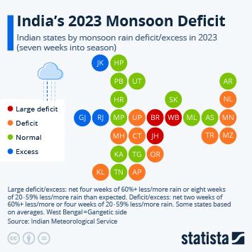 Infographic: India's 2021 Monsoon Deficit | Statista