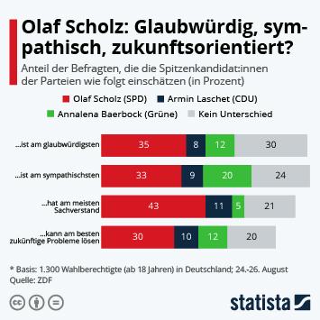Infografik: Olaf Scholz: Glaubwürdig, sympathisch, zukunftsorientiert? | Statista