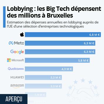 Infographie: Lobbying : les millions dépensés par les Big Tech à Bruxelles | Statista