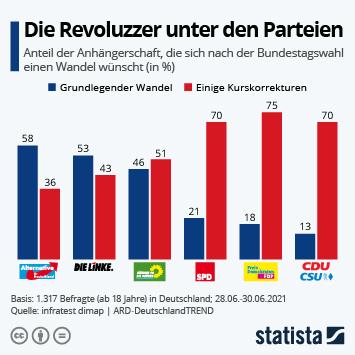 Infografik: Die Revoluzzer unter den Parteien | Statista