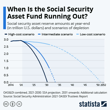 Infographic: When Is the Social Security Asset Fund Running Out?   Statista