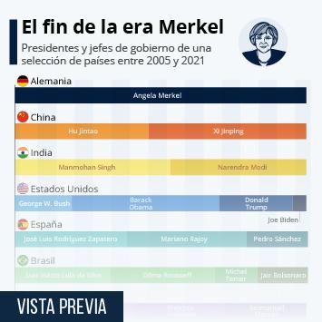 Infografía: ¿Cuántos presidentes tuvo tu país mientras Merkel gobernaba Alemania?   Statista