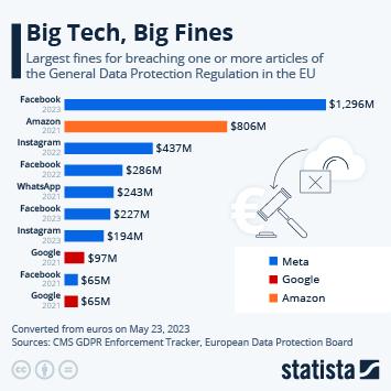 Infographic: Big Tech, Big Fines | Statista