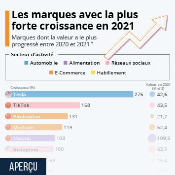 Infographie: Les marques avec la plus forte croissance en 2021 | Statista