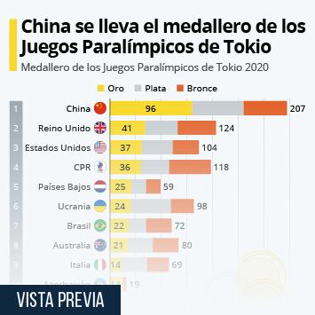 Infografía: Así queda el medallero de los Juegos Paralímpicos de Tokio   Statista