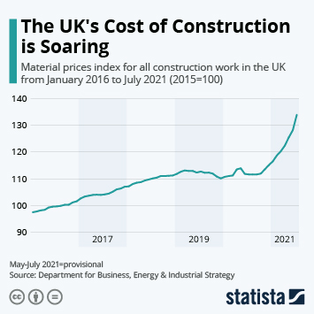 Infographic: The UK's Cost of Construction is Soaring | Statista