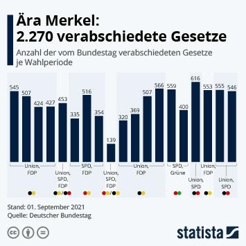 Infografik: Ära Merkel: 2.270 verabschiedete Gesetze   Statista