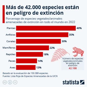 Infografía: Más de 38.500 especies están en peligro de extinción   Statista