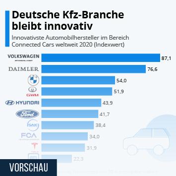 Infografik: Deutsche Kfz-Branche bleibt innovativ   Statista