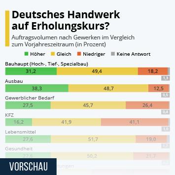 Infografik: Deutsches Handwerk auf Erholungskurs?   Statista