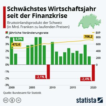 Infografik: Schwächstes Wirtschaftsjahr seit der Finanzkrise   Statista