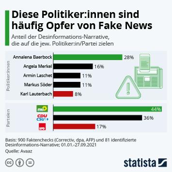Infografik: Diese Politiker:innen sind häufig Opfer von Fake News | Statista