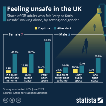 Infographic: Feeling unsafe in the UK   Statista