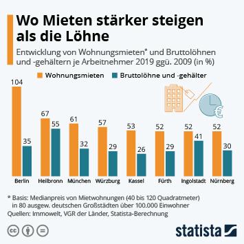 Infografik: Wo Mieten stärker steigen als die Löhne   Statista