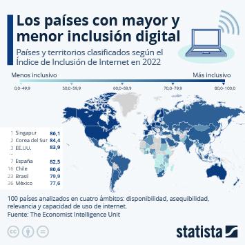 Infografía: ¿Cuáles son los mejores y peores países en materia de inclusión digital? | Statista