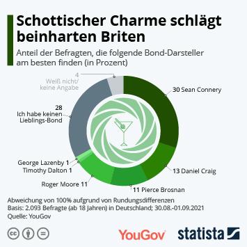Infografik: Schottischer Charme schlägt beinharten Briten | Statista