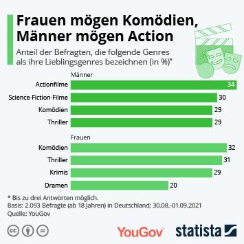 Infografik: Frauen mögen Komödien, Männer mögen Action | Statista