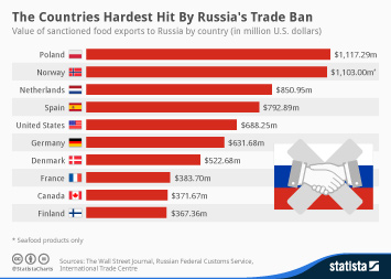 Infographic: The Countries Hardest Hit By Russia's Trade Ban | Statista