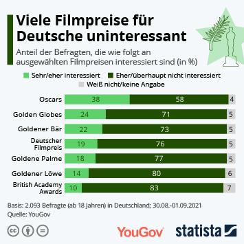 Infografik: Viele Filmpreise für Deutsche uninteressant   Statista
