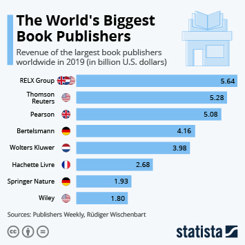 Infographic: The World's Biggest Book Publishers | Statista