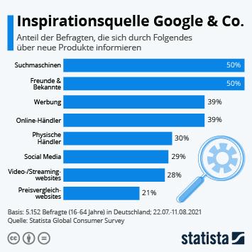 Infografik: Inspirationsquelle Google & Co. | Statista
