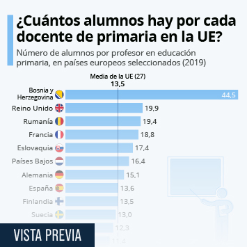 Infografía: España, con una ratio de estudiantes por profesor similar a la media de la UE   Statista