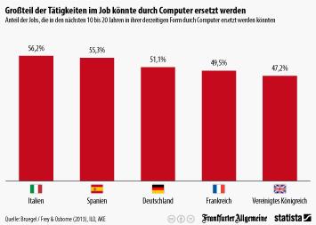 Infografik: Großteil der Tätigkeiten im Job könnte durch Computer ersetzt werden | Statista