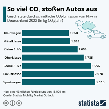 Infografik: So viel CO₂ stoßen Autos aus   Statista