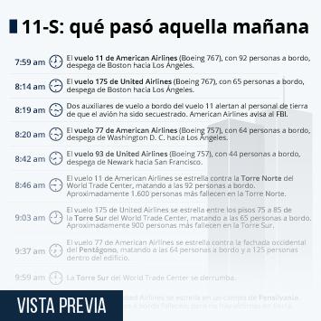 Infografía: 20 años del 11-S: qué pasó aquella mañana   Statista