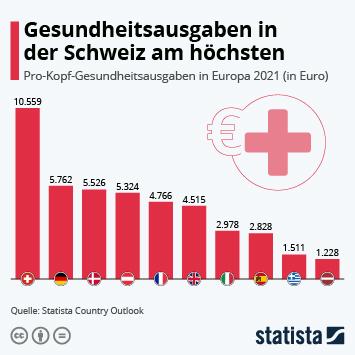 Infografik: Gesundheitsausgaben in der Schweiz am höchsten | Statista