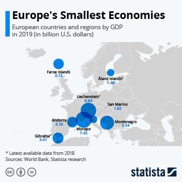 Infographic: Europe's Smallest Economies   Statista
