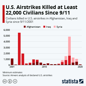 Infographic: U.S. Airstrikes Killed at Least 22,000 Civilians Since 9/11 | Statista