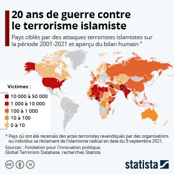 Infographie: Terrorisme islamiste : 20 ans de guerre globale | Statista
