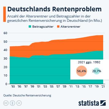 Infografik: Deutschlands Rentenproblem | Statista