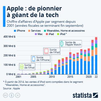 Infographie: Apple : le pionnier devenu géant   Statista