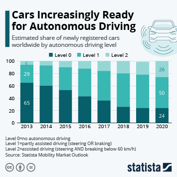 Infographic: Cars Increasingly Ready for Autonomous Driving | Statista